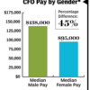 Gender Pay Gap: Not as Wide as You Think